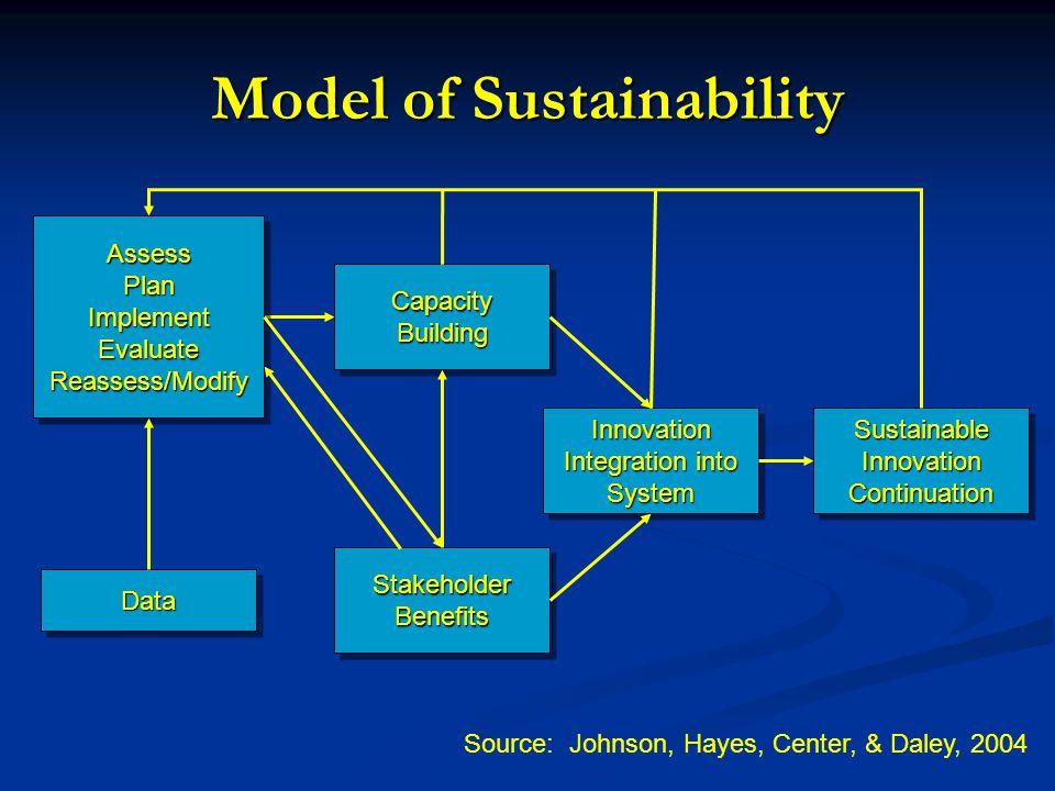Model of Sustainability Sustainable Innovation Continuation Innovation Integration into System Source: Johnson, Hayes, Center, & Daley, 2004 AssessPlanImplementEvaluateReassess/ModifyAssessPlanImplementEvaluateReassess/Modify DataData CapacityBuildingCapacityBuilding Stakeholder Benefits