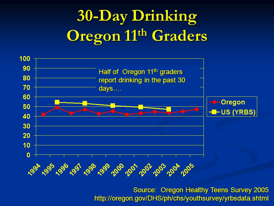 30-Day Drinking Oregon 11 th Graders Source: Oregon Healthy Teens Survey 2005 http://oregon.gov/DHS/ph/chs/youthsurvey/yrbsdata.shtml Half of Oregon 1