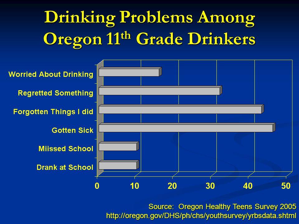 Drinking Problems Among Oregon 11 th Grade Drinkers Source: Oregon Healthy Teens Survey 2005 http://oregon.gov/DHS/ph/chs/youthsurvey/yrbsdata.shtml