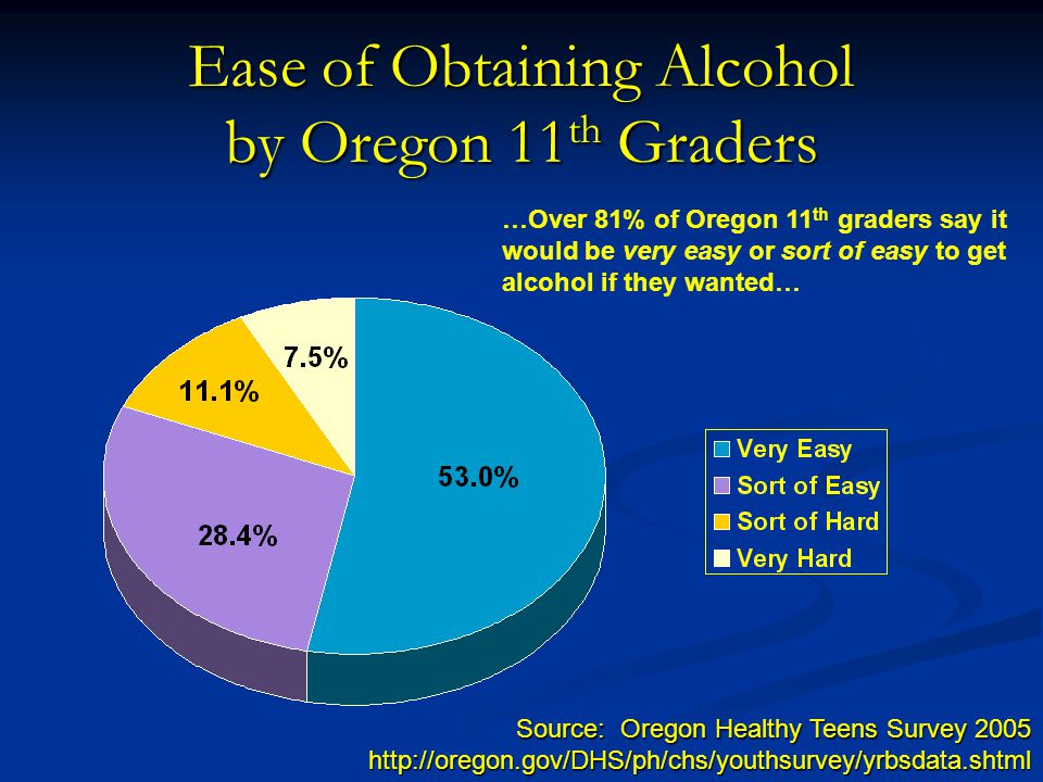 Ease of Obtaining Alcohol by Oregon 11 th Graders Source: Oregon Healthy Teens Survey 2005 http://oregon.gov/DHS/ph/chs/youthsurvey/yrbsdata.shtml …Over 81% of Oregon 11 th graders say it would be very easy or sort of easy to get alcohol if they wanted…