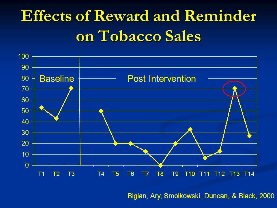 Effects of Reward and Reminder on Tobacco Sales BaselinePost Intervention Biglan, Ary, Smolkowski, Duncan, & Black, 2000