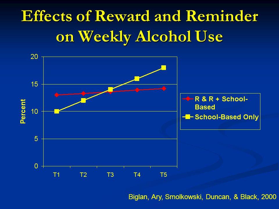 Effects of Reward and Reminder on Weekly Alcohol Use Biglan, Ary, Smolkowski, Duncan, & Black, 2000