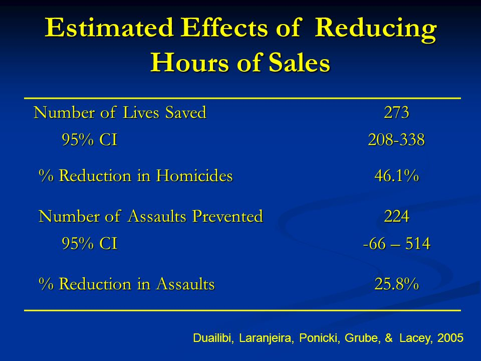 Estimated Effects of Reducing Hours of Sales Number of Lives Saved Number of Lives Saved273 95% CI 95% CI208-338 % Reduction in Homicides % Reduction in Homicides46.1% Number of Assaults Prevented Number of Assaults Prevented224 95% CI 95% CI -66 – 514 % Reduction in Assaults % Reduction in Assaults25.8% Duailibi, Laranjeira, Ponicki, Grube, & Lacey, 2005