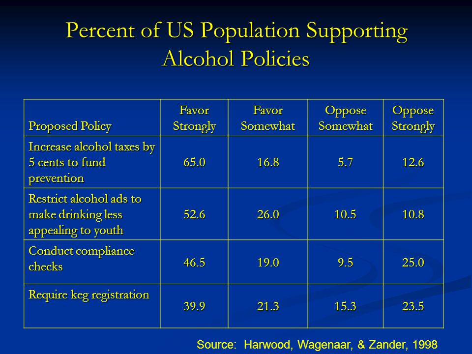 Percent of US Population Supporting Alcohol Policies Proposed Policy Favor Strongly Favor Somewhat Oppose Somewhat Oppose Strongly Increase alcohol taxes by 5 cents to fund prevention 65.016.85.712.6 Restrict alcohol ads to make drinking less appealing to youth 52.626.010.510.8 Conduct compliance checks 46.519.09.525.0 Require keg registration 39.921.315.323.5 Source: Harwood, Wagenaar, & Zander, 1998