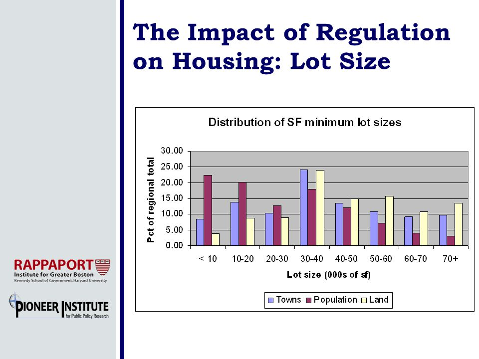 The Impact of Regulation on Housing: Lot Size