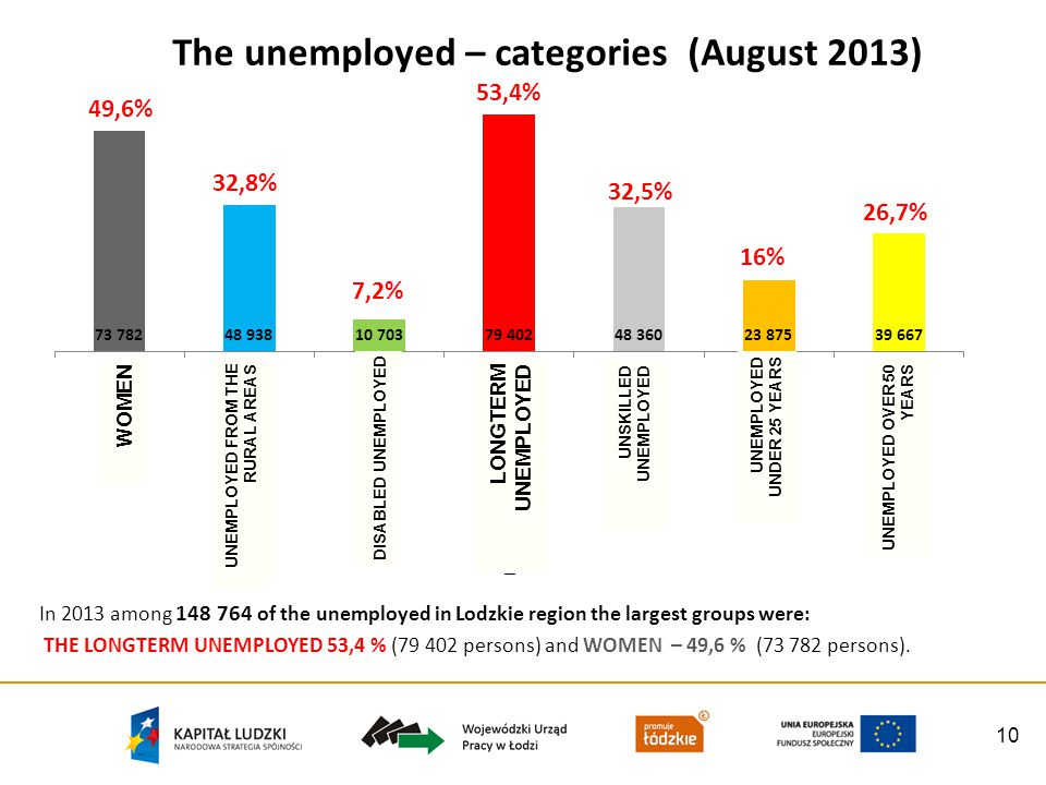 10 The unemployed – categories (August 2013) In 2013 among 148 764 of the unemployed in Lodzkie region the largest groups were: THE LONGTERM UNEMPLOYED 53,4 % (79 402 persons) and WOMEN – 49,6 % (73 782 persons).