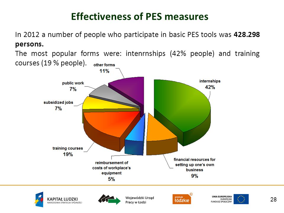 28 Effectiveness of PES measures In 2012 a number of people who participate in basic PES tools was 428.298 persons.