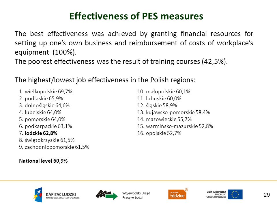 29 Effectiveness of PES measures The best effectiveness was ach i eved by granting financial resources for setting up ones own business and reimbursem