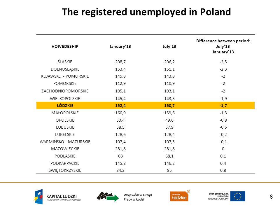 8 The registered unemployed in Poland VOIVEDESHIPJanuary 13July 13 Difference between period: July 13 January 13 ŚLĄSKIE208,7206,2-2,5 DOLNOŚLĄSKIE153,4151,1-2,3 KUJAWSKO - POMORSKIE145,8143,8-2 POMORSKIE112,9110,9-2 ZACHODNIOPOMORSKIE105,1103,1-2 WIELKOPOLSKIE145,4143,5-1,9 ŁÓDZKIE152,4150,7-1,7 MAŁOPOLSKIE160,9159,6-1,3 OPOLSKIE50,449,6-0,8 LUBUSKIE58,557,9-0,6 LUBELSKIE128,6128,4-0,2 WARMIŃSKO - MAZURSKIE107,4107,3-0,1 MAZOWIECKIE281,8 0 PODLASKIE6868,10,1 PODKARPACKIE145,8146,20,4 ŚWIĘTOKRZYSKIE84,2850,8