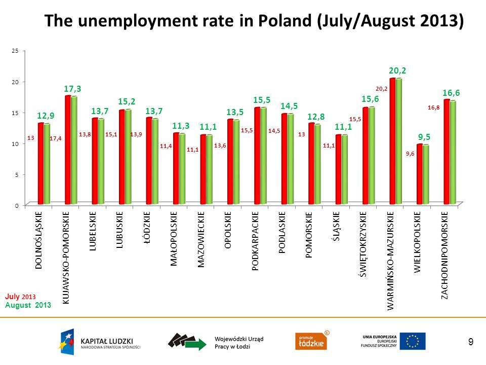 9 The unemployment rate in Poland (July/August 2013) July 2013 August 2013