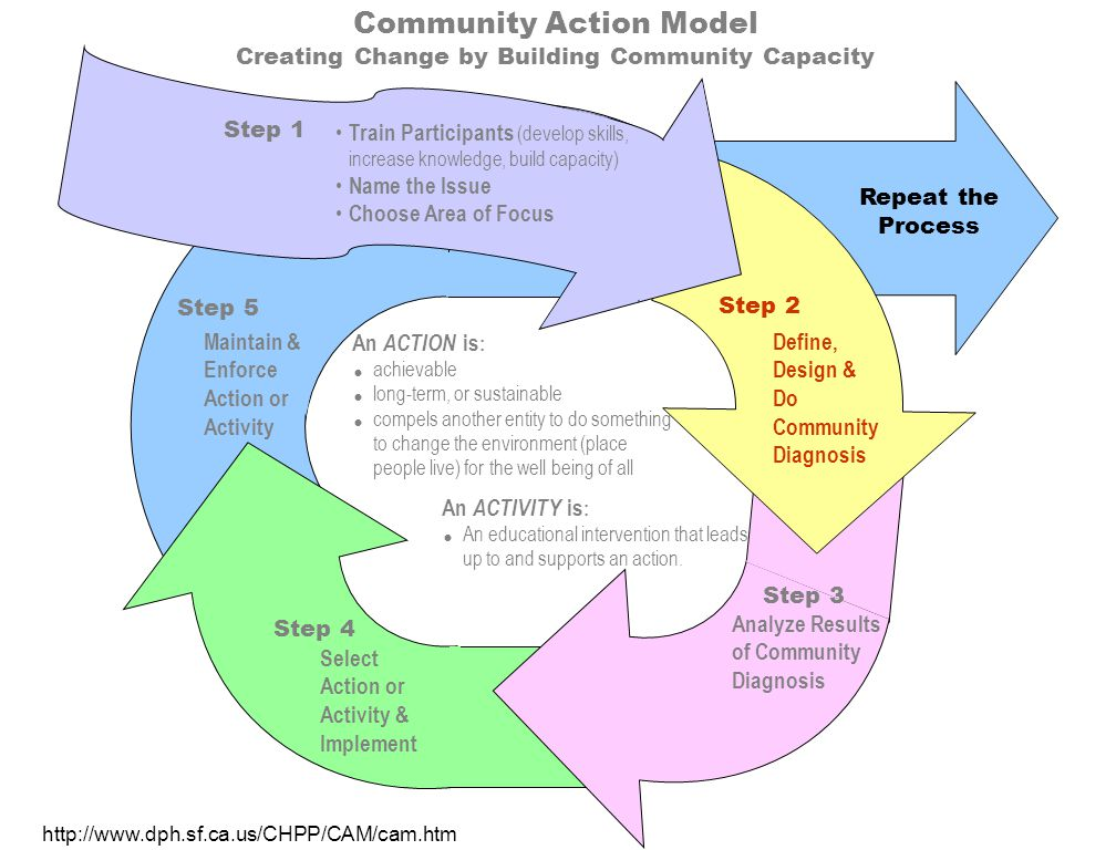 Community Action Model Creating Change by Building Community Capacity Maintain & Enforce Action or Activity Step 5 Repeat the Process Select Action or Activity & Implement Step 4 Step 3 Analyze Results of Community Diagnosis Define, Design & Do Community Diagnosis Step 2 An ACTIVITY is : An educational intervention that leads up to and supports an action.