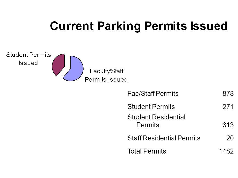 Fac/Staff Permits878 Student Permits271 Student Residential Permits313 Staff Residential Permits20 Total Permits1482