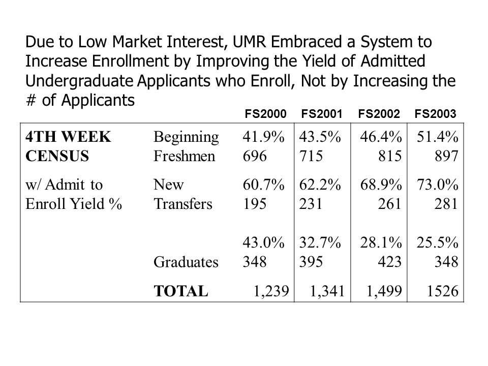 Due to Low Market Interest, UMR Embraced a System to Increase Enrollment by Improving the Yield of Admitted Undergraduate Applicants who Enroll, Not by Increasing the # of Applicants FS2000FS2001FS2002FS2003 4TH WEEK CENSUS Beginning Freshmen 41.9% 696 43.5% 715 46.4% 815 51.4% 897 w/ Admit to Enroll Yield % New Transfers 60.7% 195 62.2% 231 68.9% 261 73.0% 281 Graduates 43.0% 348 32.7% 395 28.1% 423 25.5% 348 TOTAL1,2391,3411,4991526