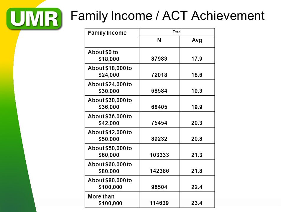 Family Income / ACT Achievement Family Income Total NAvg About $0 to $18,0008798317.9 About $18,000 to $24,0007201818.6 About $24,000 to $30,0006858419.3 About $30,000 to $36,0006840519.9 About $36,000 to $42,0007545420.3 About $42,000 to $50,0008923220.8 About $50,000 to $60,00010333321.3 About $60,000 to $80,00014238621.8 About $80,000 to $100,0009650422.4 More than $100,00011463923.4