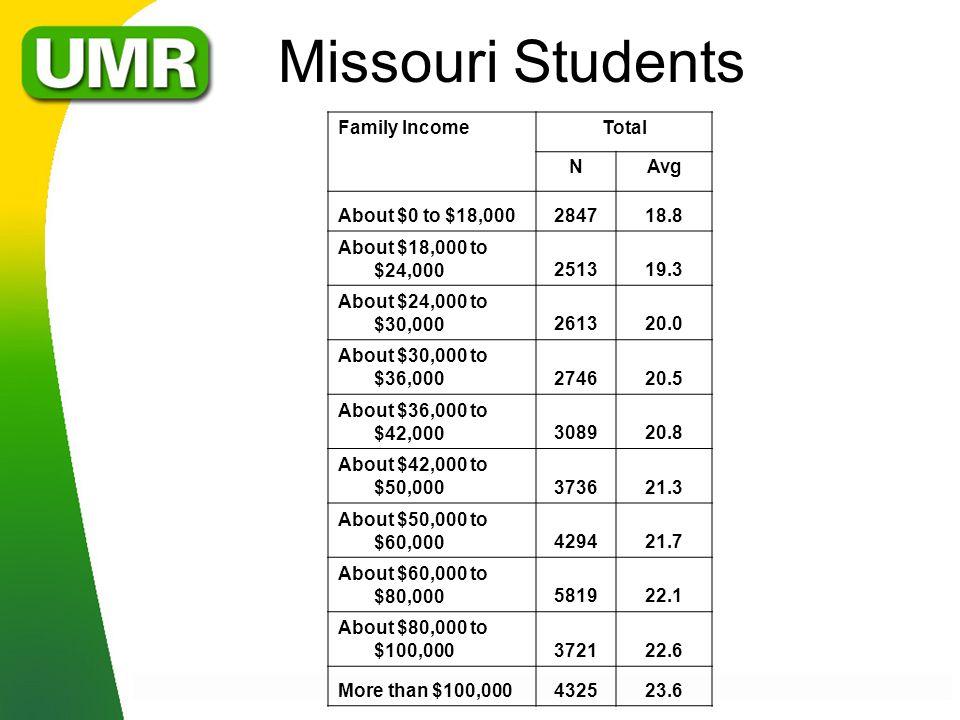 Missouri Students Family IncomeTotal NAvg About $0 to $18,000284718.8 About $18,000 to $24,000251319.3 About $24,000 to $30,000261320.0 About $30,000 to $36,000274620.5 About $36,000 to $42,000308920.8 About $42,000 to $50,000373621.3 About $50,000 to $60,000429421.7 About $60,000 to $80,000581922.1 About $80,000 to $100,000372122.6 More than $100,000432523.6