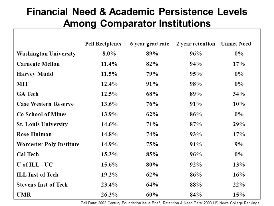 Financial Need & Academic Persistence Levels Among Comparator Institutions Pell Recipients6 year grad rate2 year retentionUnmet Need Washington University8.0%89%96%0% Carnegie Mellon11.4%82%94%17% Harvey Mudd11.5%79%95%0% MIT12.4%91%98%0% GA Tech12.5%68%89%34% Case Western Reserve13.6%76%91%10% Co School of Mines13.9%62%86%0% St.