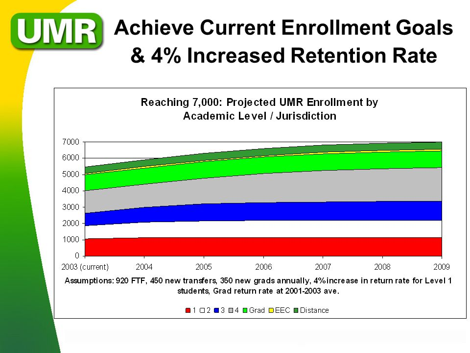 Achieve Current Enrollment Goals & 4% Increased Retention Rate
