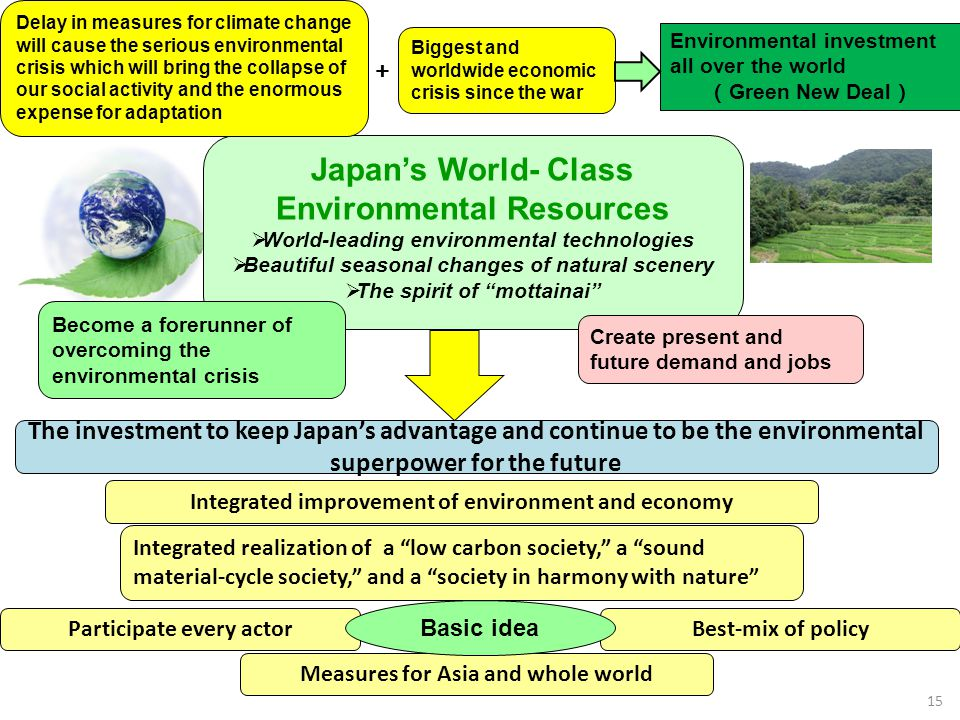 Japans World- Class Environmental Resources World-leading environmental technologies Beautiful seasonal changes of natural scenery The spirit of motta