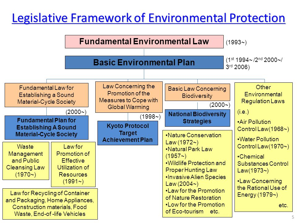 Legislative Framework of Environmental Protection Waste Management and Public Cleansing Law (1970~) Law for Promotion of Effective Utilization of Reso