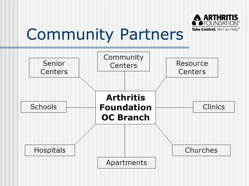 Community Partners Arthritis Foundation OC Branch Community Centers ClinicsSchools Hospitals Senior Centers Apartments Churches Resource Centers