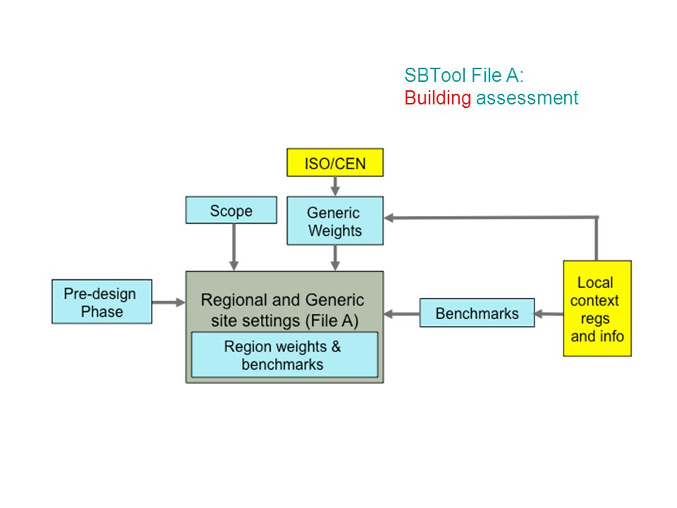 SBTool File A: Building assessment