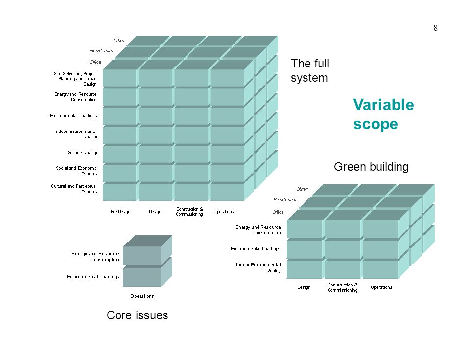 The full system Green building Core issues Variable scope 8
