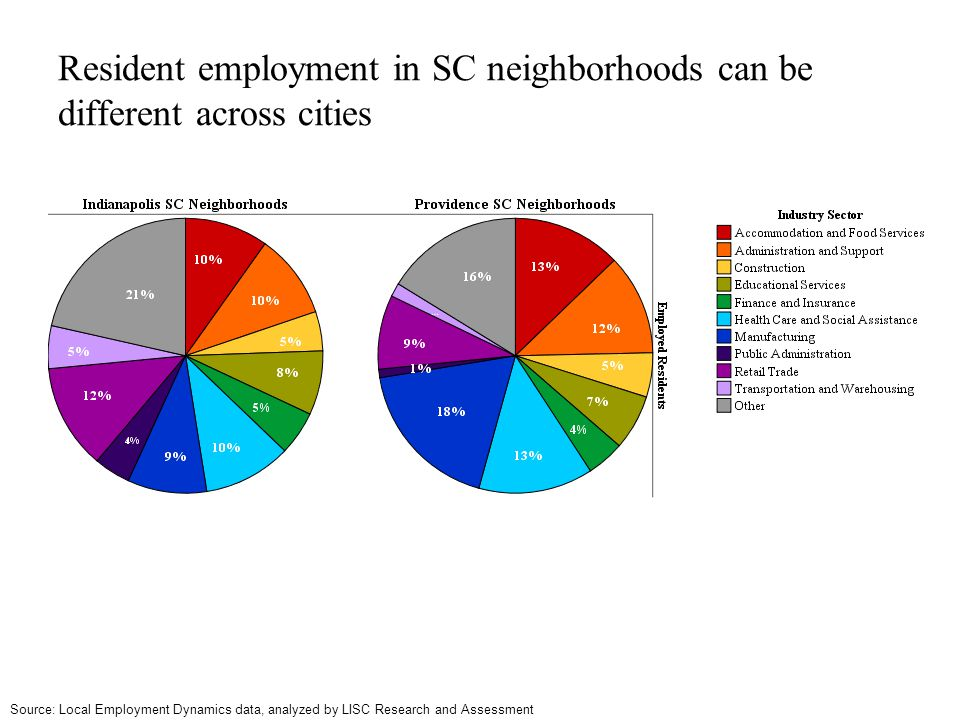 Resident employment in SC neighborhoods can be different across cities Source: Local Employment Dynamics data, analyzed by LISC Research and Assessmen