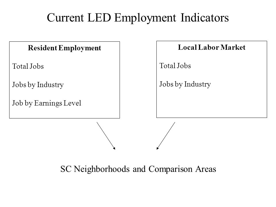 Current LED Employment Indicators Resident Employment Total Jobs Jobs by Industry Job by Earnings Level Local Labor Market Total Jobs Jobs by Industry