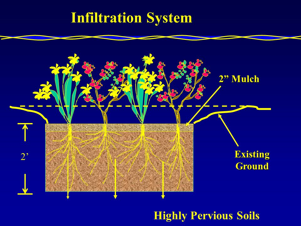 2 2 Mulch Infiltration System Highly Pervious Soils Existing Ground