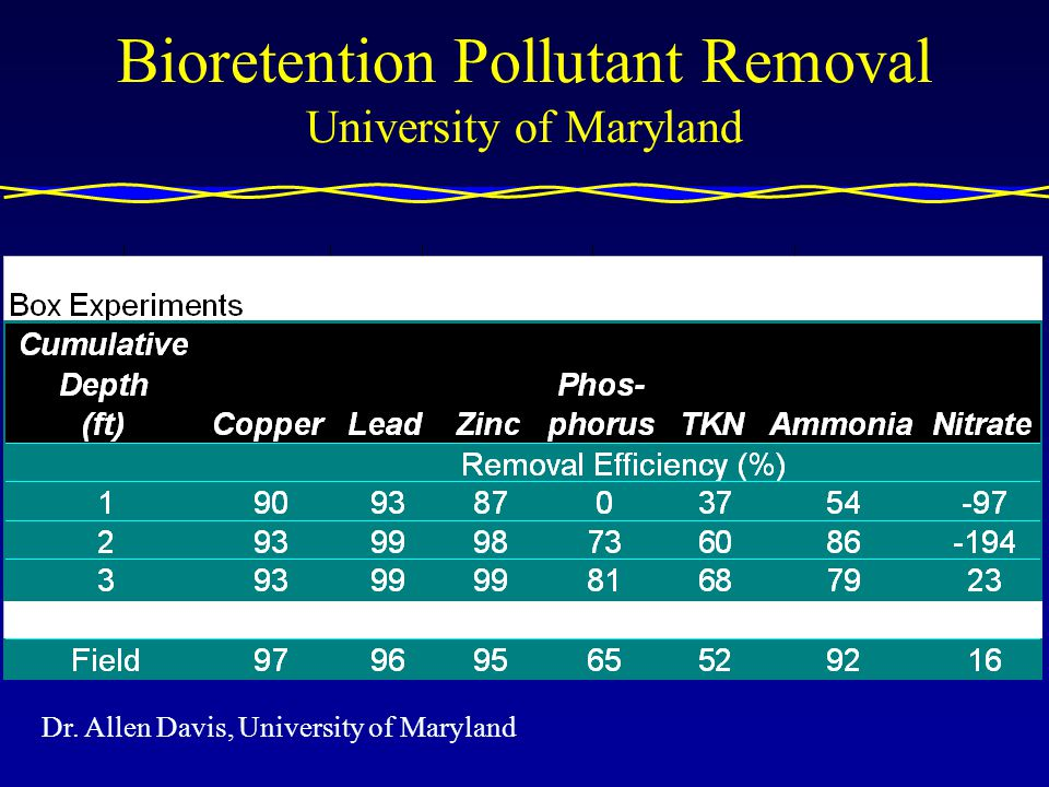 Bioretention Pollutant Removal University of Maryland Dr. Allen Davis, University of Maryland