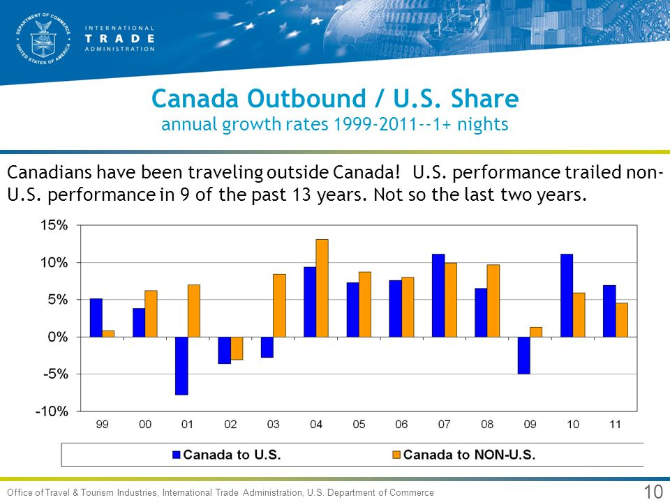 10 Office of Travel & Tourism Industries, International Trade Administration, U.S. Department of Commerce Canada Outbound / U.S. Share annual growth r