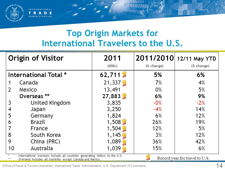 14 Office of Travel & Tourism Industries, International Trade Administration, U.S.