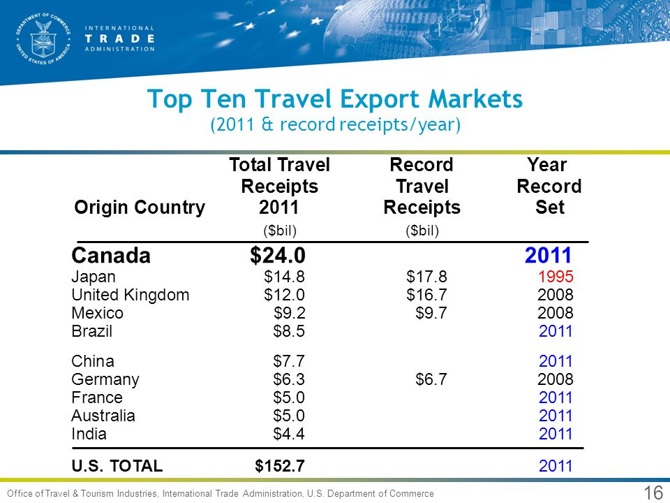 16 Office of Travel & Tourism Industries, International Trade Administration, U.S. Department of Commerce Total TravelRecordYear ReceiptsTravel Record