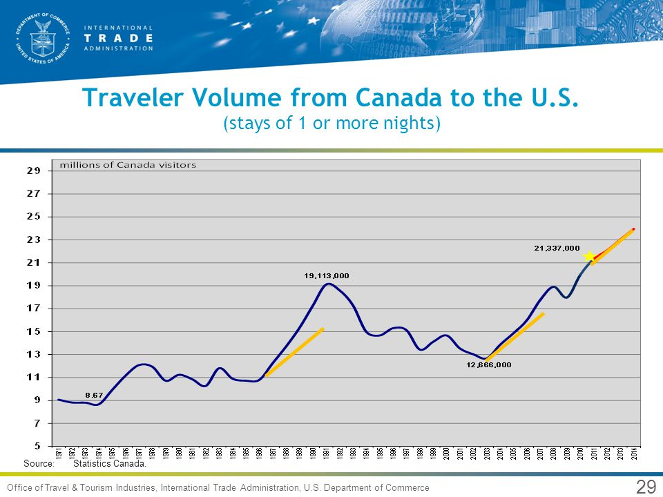 29 Office of Travel & Tourism Industries, International Trade Administration, U.S. Department of Commerce Traveler Volume from Canada to the U.S. (sta