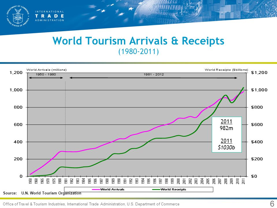 6 Office of Travel & Tourism Industries, International Trade Administration, U.S. Department of Commerce World Tourism Arrivals & Receipts (1980-2011)
