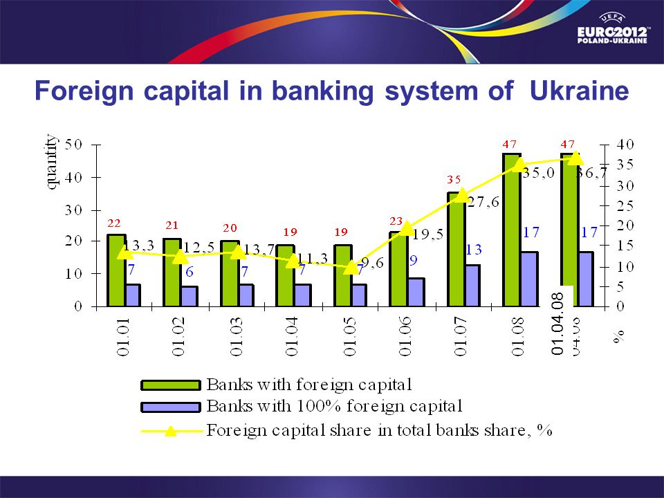 Foreign capital in banking system of Ukraine 01.04.08