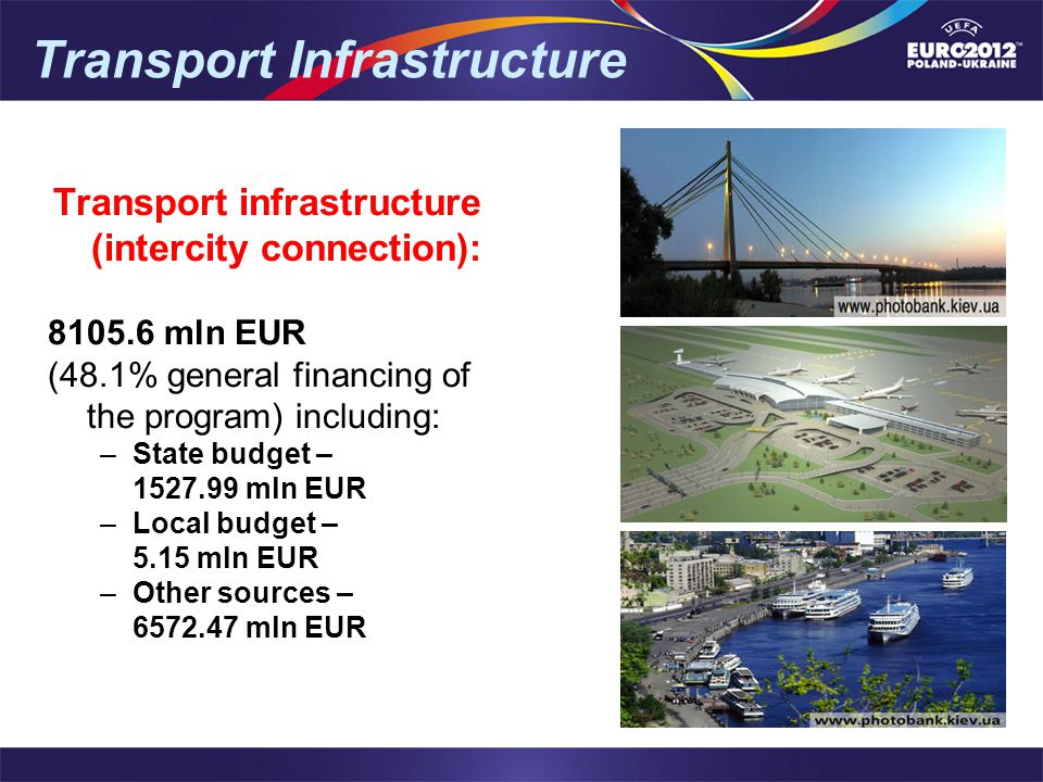 Transport Infrastructure Transport infrastructure (intercity connection): 8105.6 mln EUR (48.1% general financing of the program) including: –State budget – 1527.99 mln EUR –Local budget – 5.15 mln EUR –Other sources – 6572.47 mln EUR
