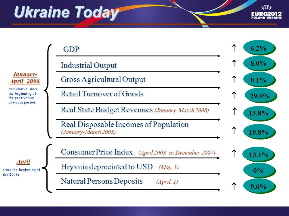 Ukraine Today Ukraine Today GDP GDP Industrial Output Gross Agricultural Output Retail Turnover of Goods Real State Budget Revenues (January-March 2008) Real Disposable Incomes of Population (January-March 2008) Consumer Price Index (April 2008 to December 2007) Hryvnia depreciated to USD (May, 1) Natural Persons Deposits (April, 1) 8.0%8.0% 8.0%8.0% 0.1%0.1% 0.1%0.1% 13.8% 19.8% 0% 9.6% 6.2%6.2% 6.2%6.2% 13.1% January- April 2008 cumulative since the beginning of the year versus previous period: April since the beginning of the 2008: 29.0%