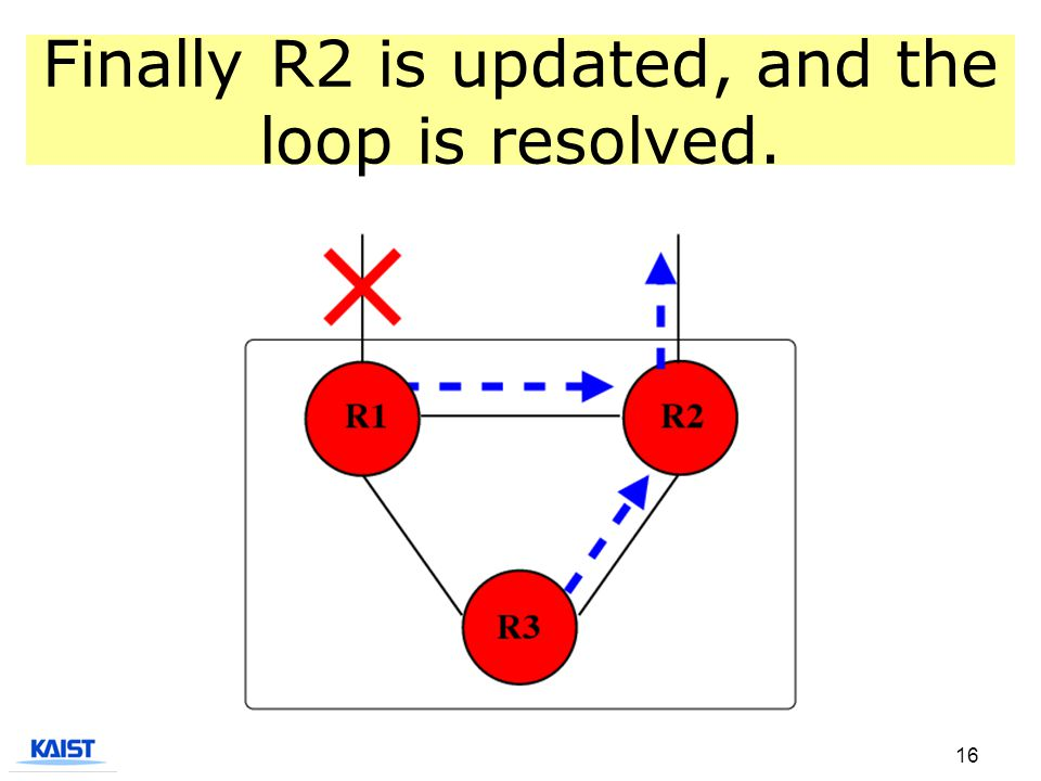 16 Finally R2 is updated, and the loop is resolved.