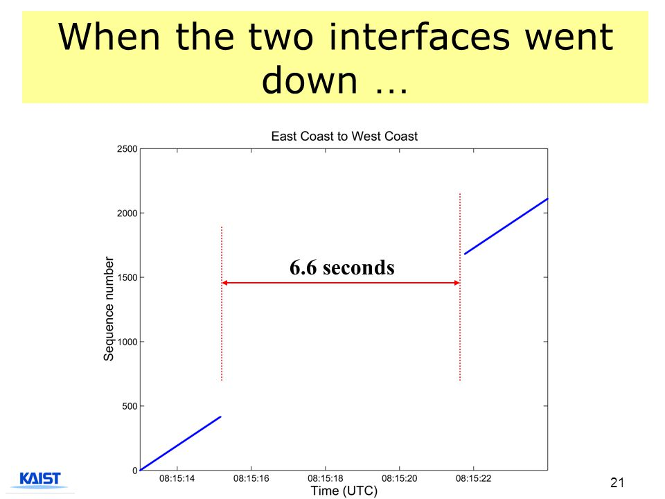 21 When the two interfaces went down … 6.6 seconds