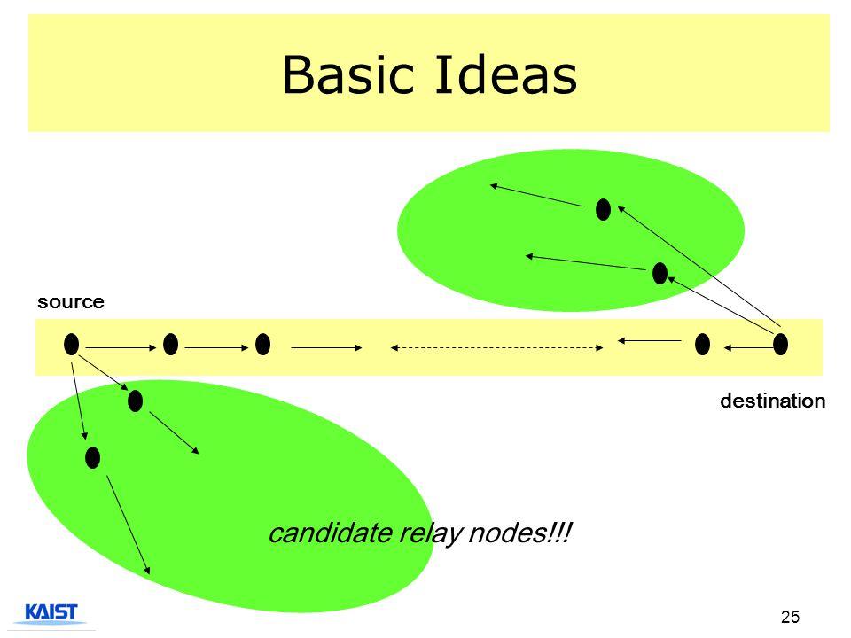 25 Basic Ideas source destination candidate relay nodes!!!
