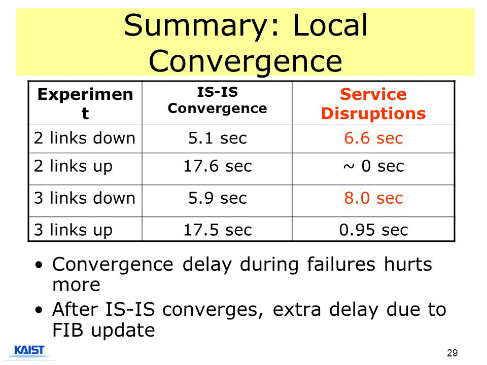 29 Summary: Local Convergence Convergence delay during failures hurts more After IS-IS converges, extra delay due to FIB update Experimen t IS-IS Conv