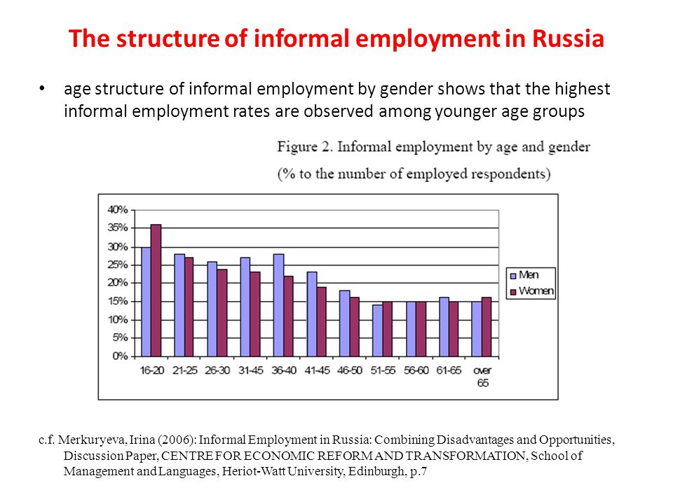 age structure of informal employment by gender shows that the highest informal employment rates are observed among younger age groups c.f. Merkuryeva,