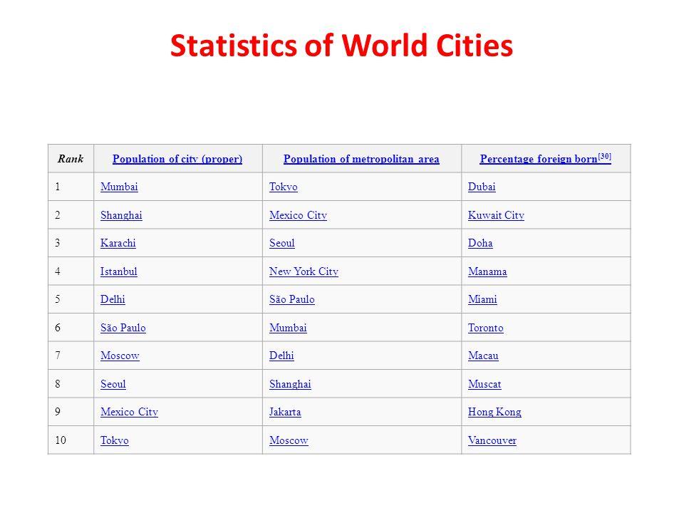 RankPopulation of city (proper)Population of metropolitan areaPercentage foreign born [30] 1MumbaiTokyoDubai 2ShanghaiMexico CityKuwait City 3KarachiS