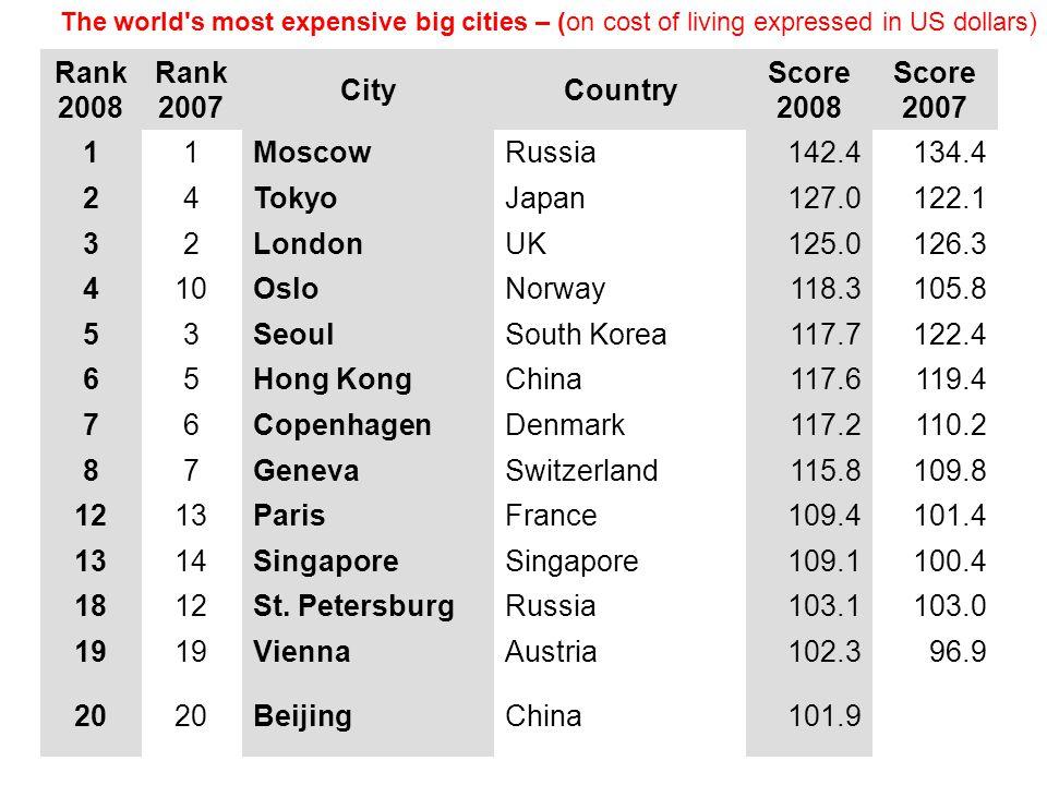 Rank 2008 Rank 2007 CityCountry Score 2008 Score 2007 11MoscowRussia142.4134.4 24TokyoJapan127.0122.1 32LondonUK125.0126.3 410OsloNorway118.3105.8 53S