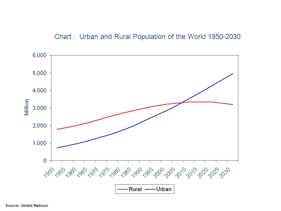 Chart : Urban and Rural Population of the World 1950-2030 Source: United Nations