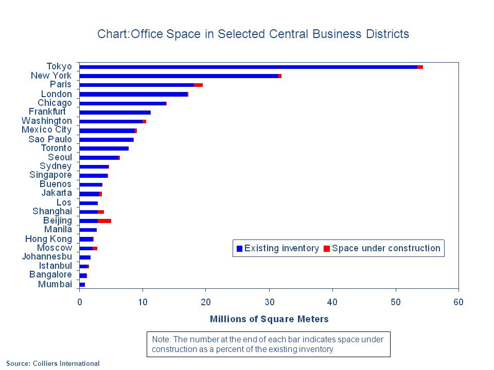Chart:Office Space in Selected Central Business Districts Source: Colliers International Note: The number at the end of each bar indicates space under