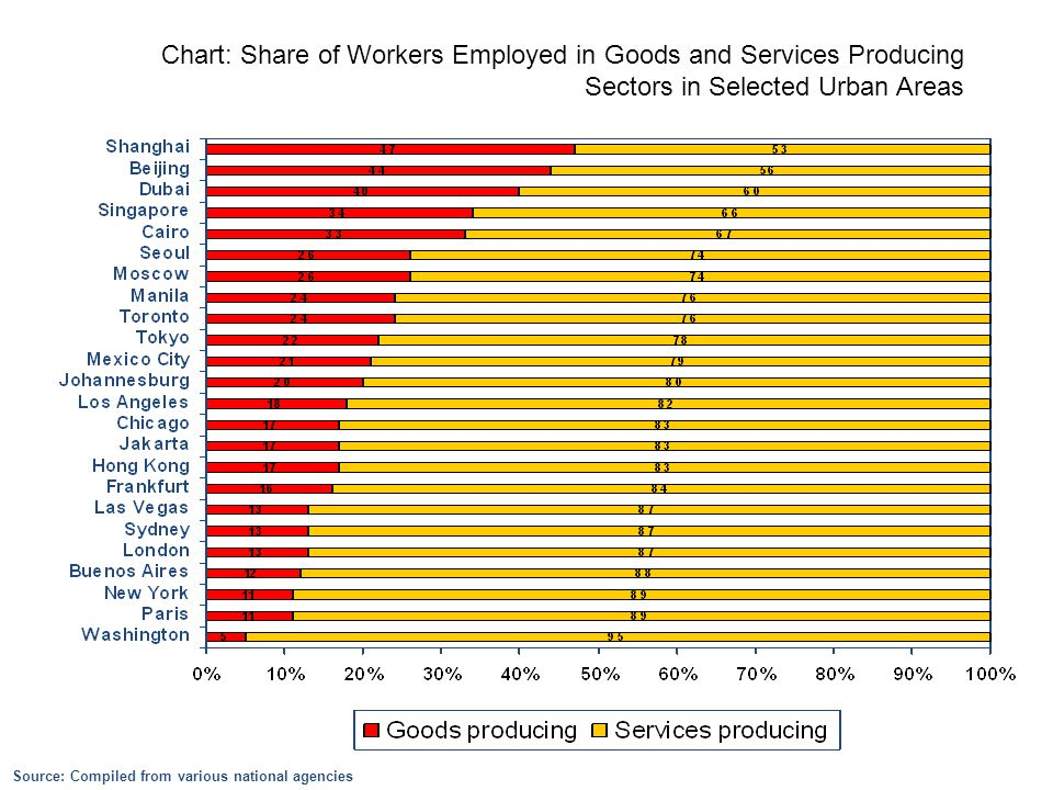 Source: Compiled from various national agencies Chart: Share of Workers Employed in Goods and Services Producing Sectors in Selected Urban Areas