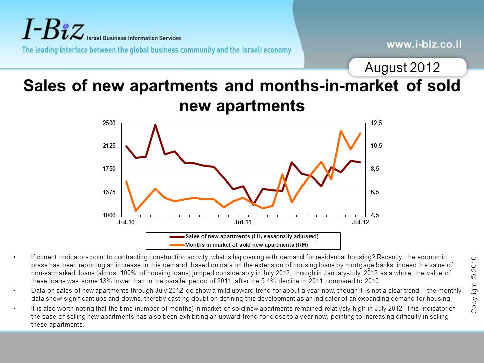 Sales of new apartments and months-in-market of sold new apartments If current indicators point to contracting construction activity, what is happenin