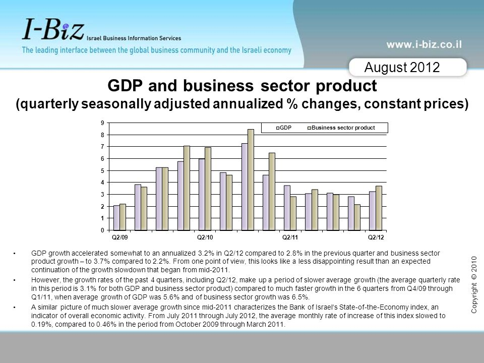 GDP and business sector product (quarterly seasonally adjusted annualized % changes, constant prices) GDP growth accelerated somewhat to an annualized